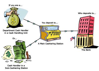 basic cash control terminology. Black Bedroom Furniture Sets. Home Design Ideas